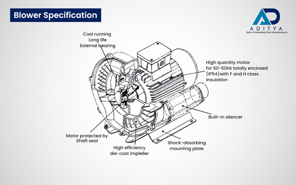 Functions of Centrifugal Blower