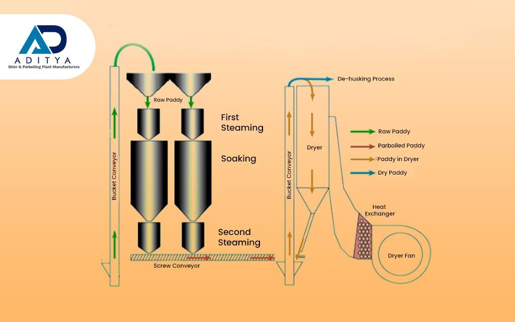 Parboiling Rice Process